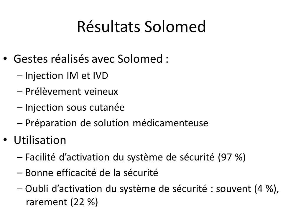 Résultats Solomed Gestes réalisés avec Solomed : Utilisation