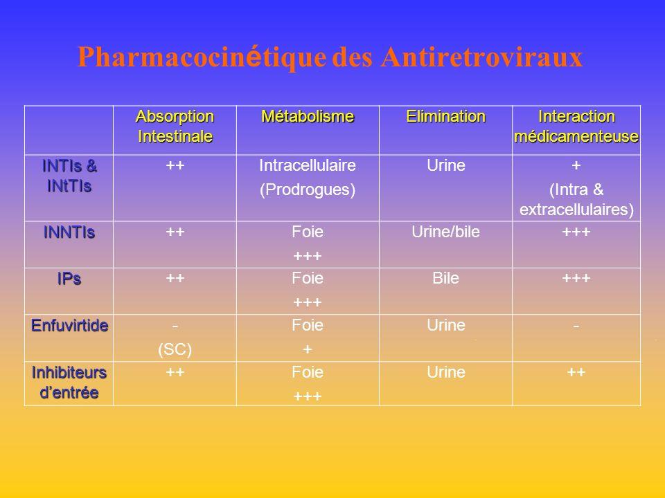 Pharmacocinétique des Antiretroviraux