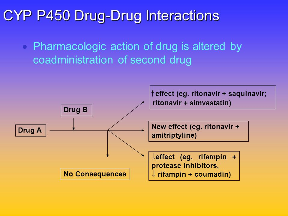 CYP P450 Drug-Drug Interactions