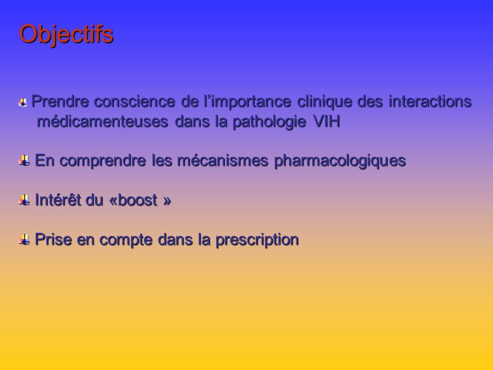 Objectifs médicamenteuses dans la pathologie VIH