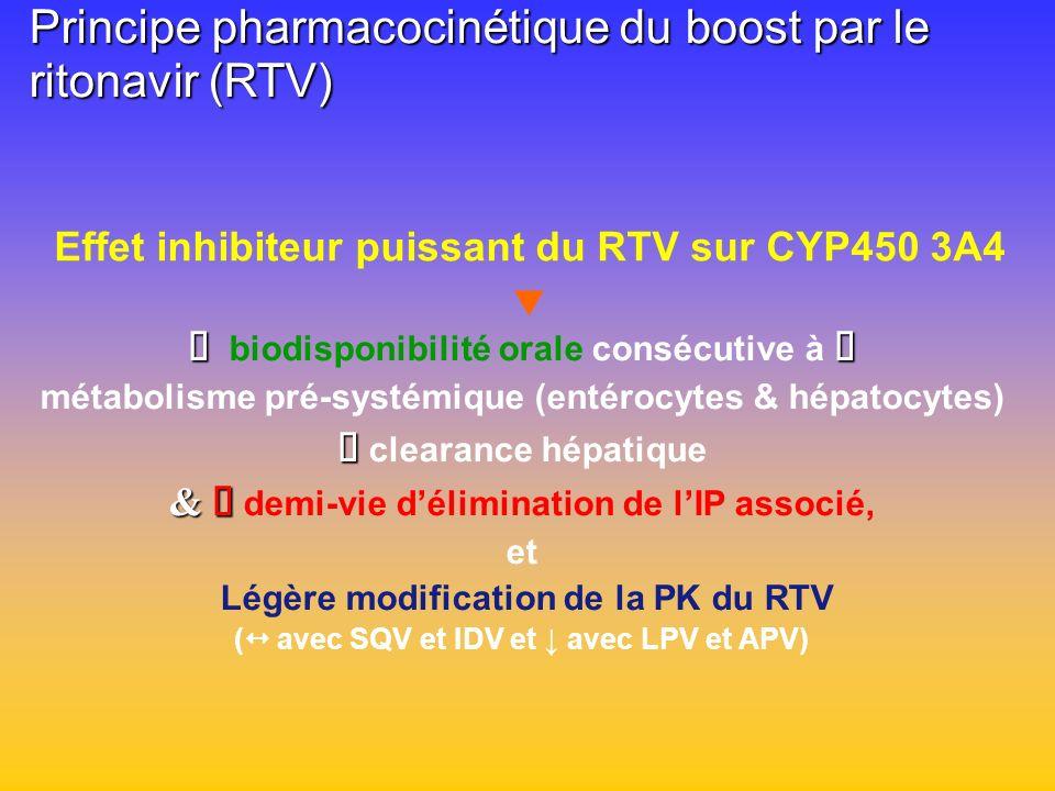 Principe pharmacocinétique du boost par le ritonavir (RTV)