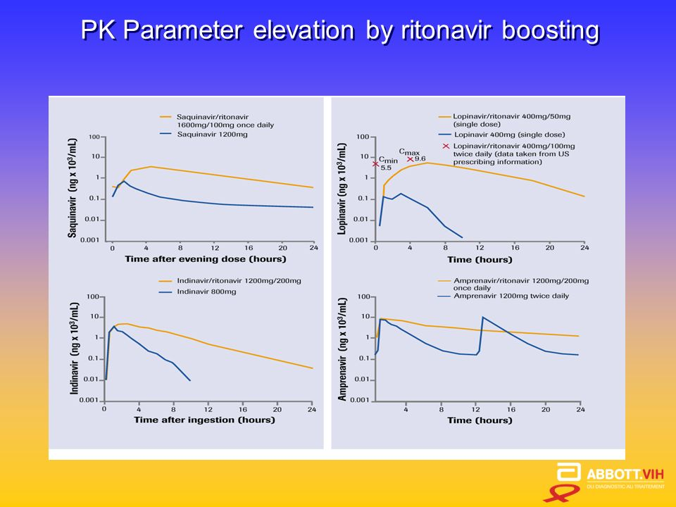 PK Parameter elevation by ritonavir boosting