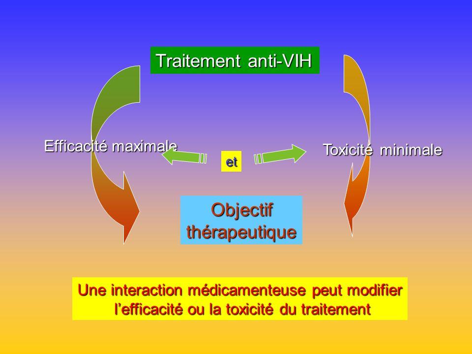 Traitement anti-VIH Objectif thérapeutique Efficacité maximale