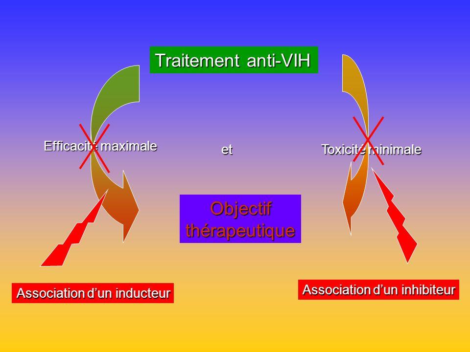 Traitement anti-VIH Objectif thérapeutique Efficacité maximale et
