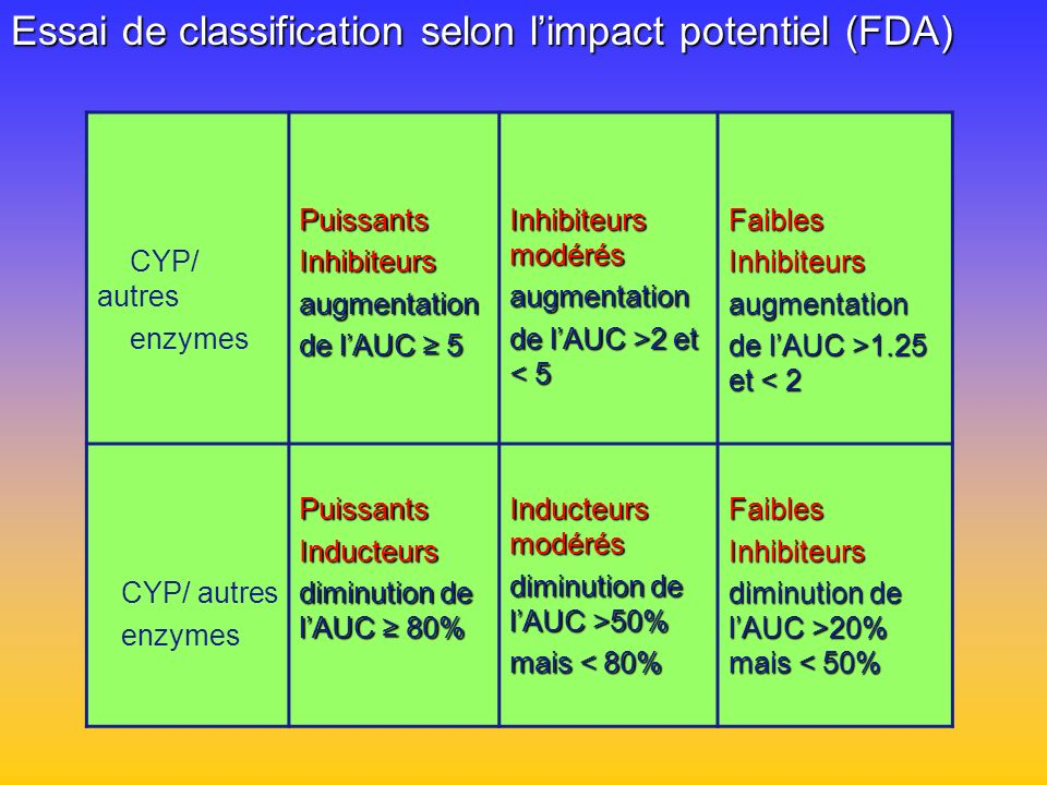 Essai de classification selon l'impact potentiel (FDA)