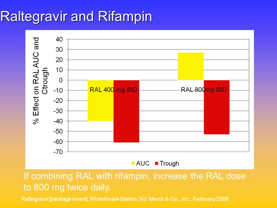 Raltegravir and Rifampin