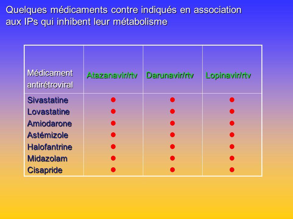 Quelques médicaments contre indiqués en association