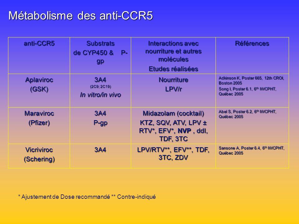 Métabolisme des anti-CCR5