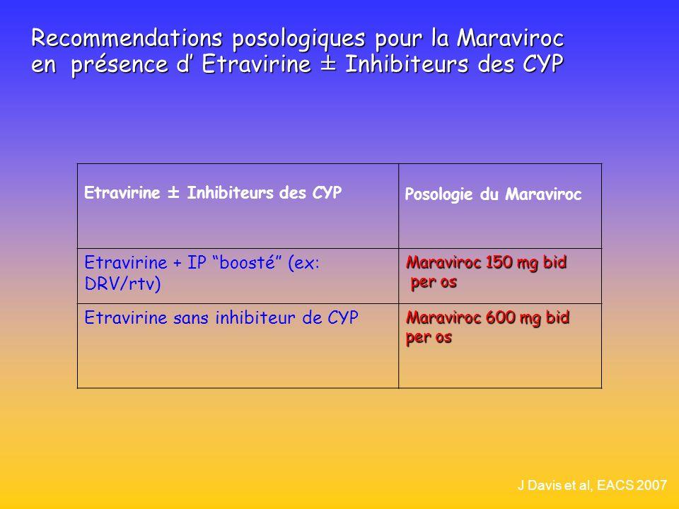 Recommendations posologiques pour la Maraviroc