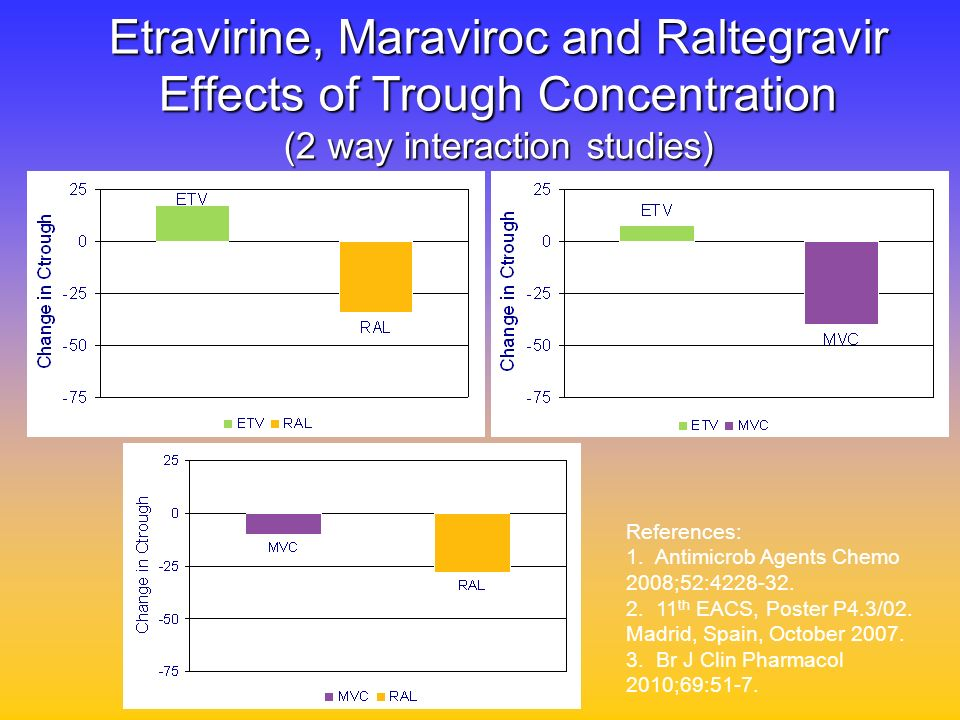 Etravirine, Maraviroc and Raltegravir Effects of Trough Concentration (2 way interaction studies)