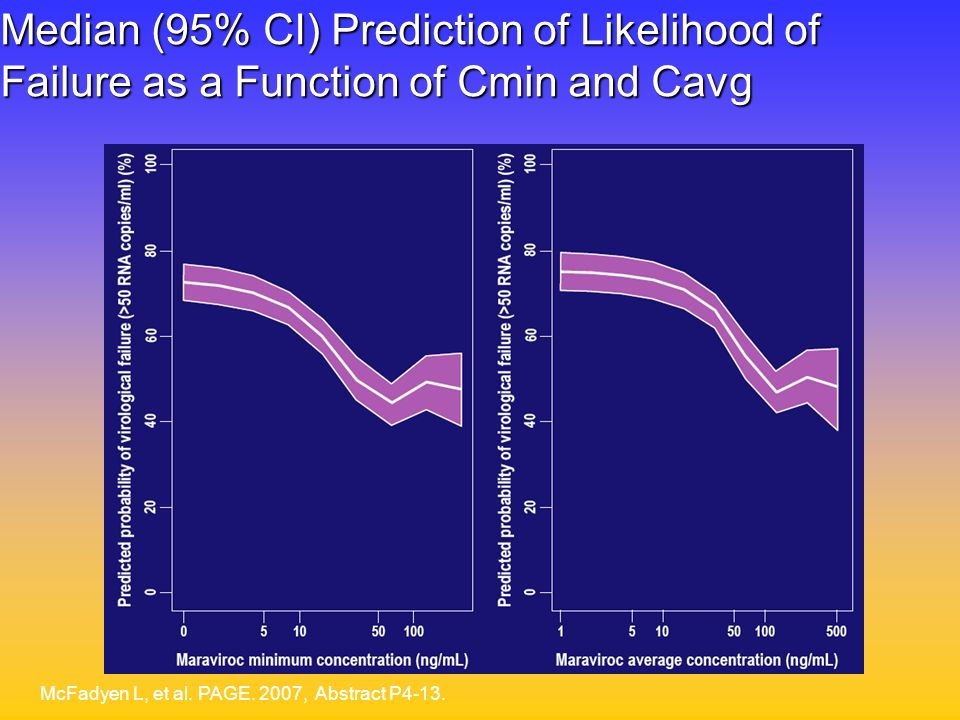 Median (95% CI) Prediction of Likelihood of Failure as a Function of Cmin and Cavg