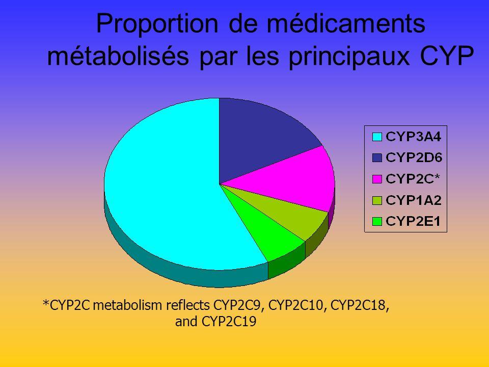 Proportion de médicaments métabolisés par les principaux CYP