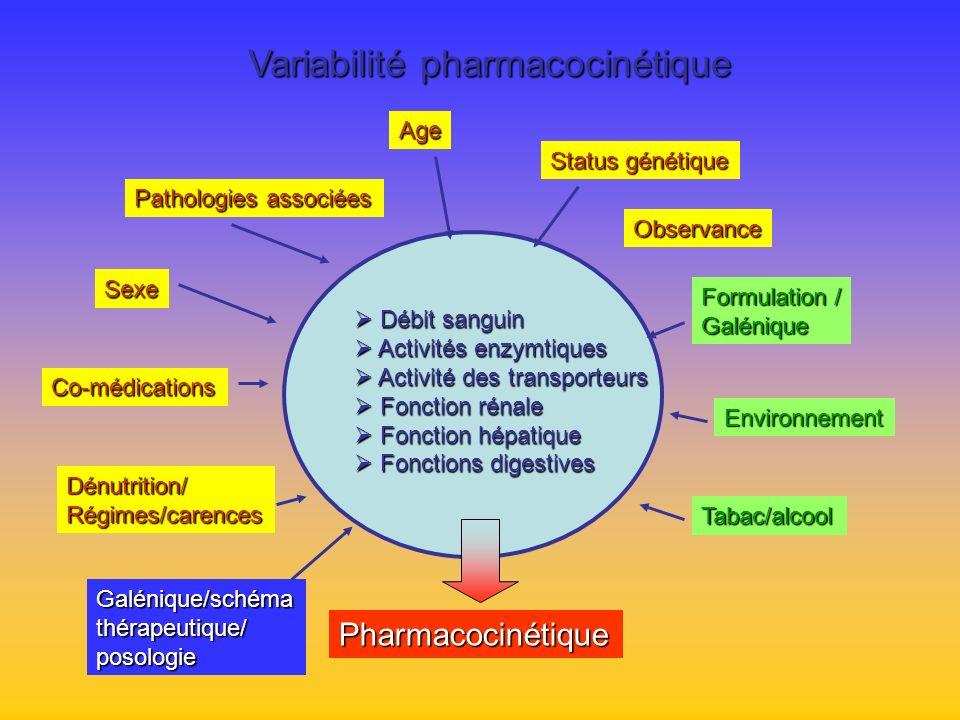 Variabilité pharmacocinétique