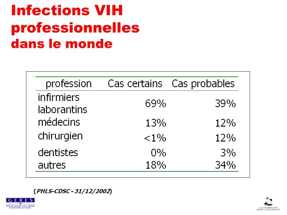 Infections VIH professionnelles dans le monde