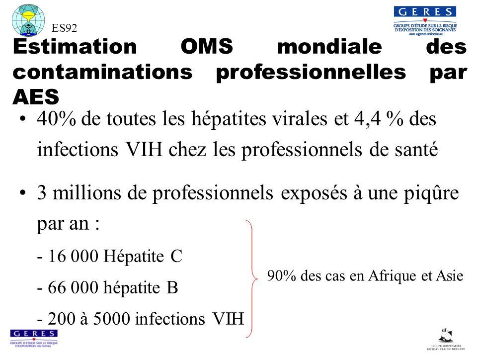 Estimation OMS mondiale des contaminations professionnelles par AES