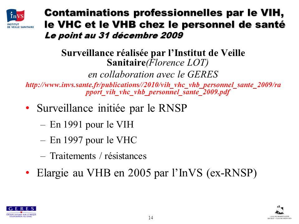 Surveillance initiée par le RNSP