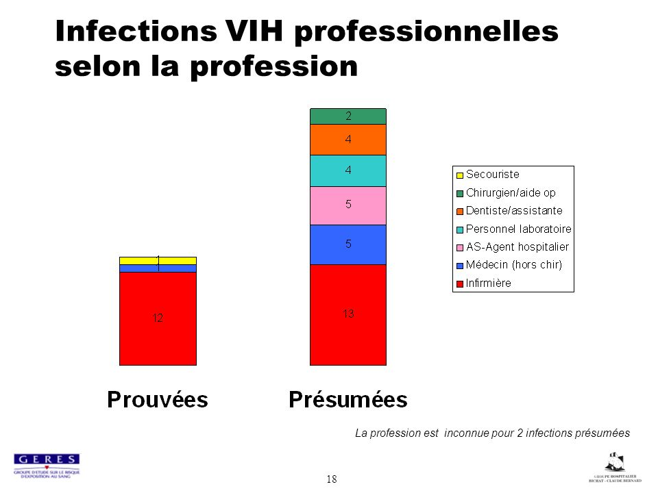 Infections VIH professionnelles selon la profession