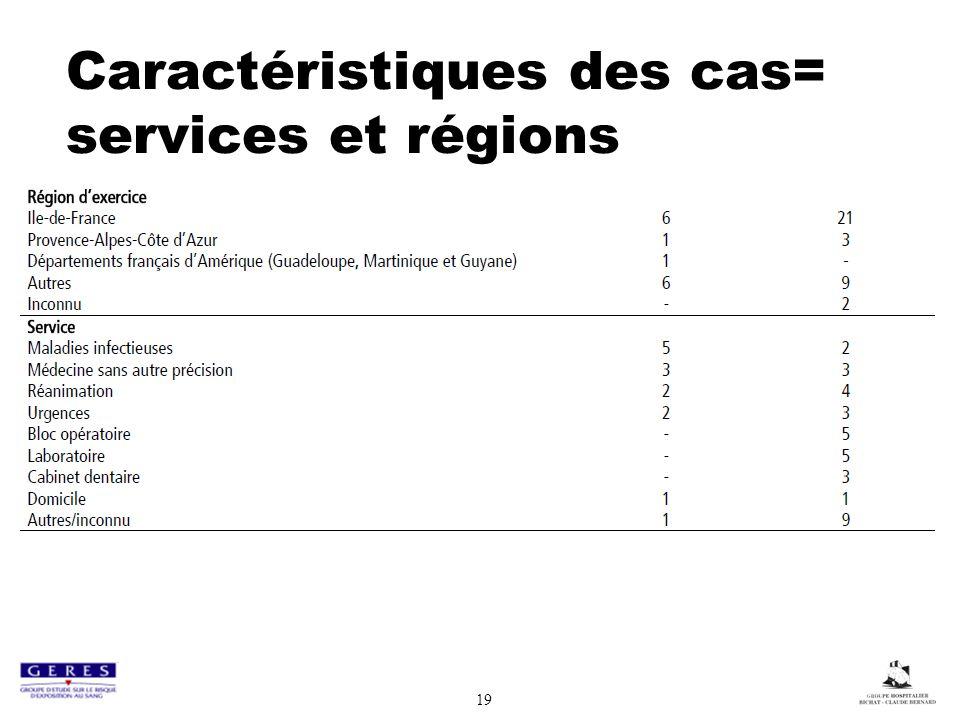 Caractéristiques des cas= services et régions
