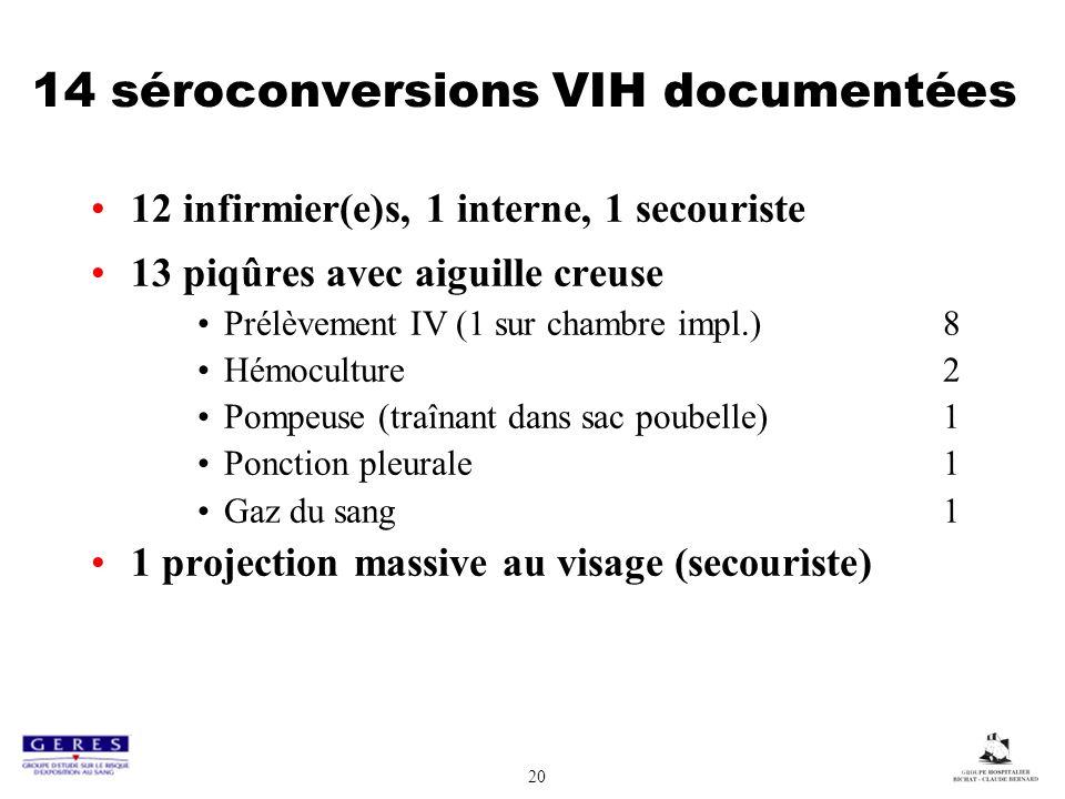 14 séroconversions VIH documentées