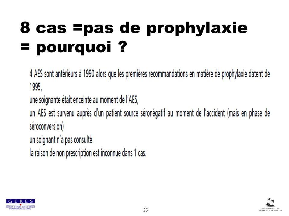 8 cas =pas de prophylaxie = pourquoi