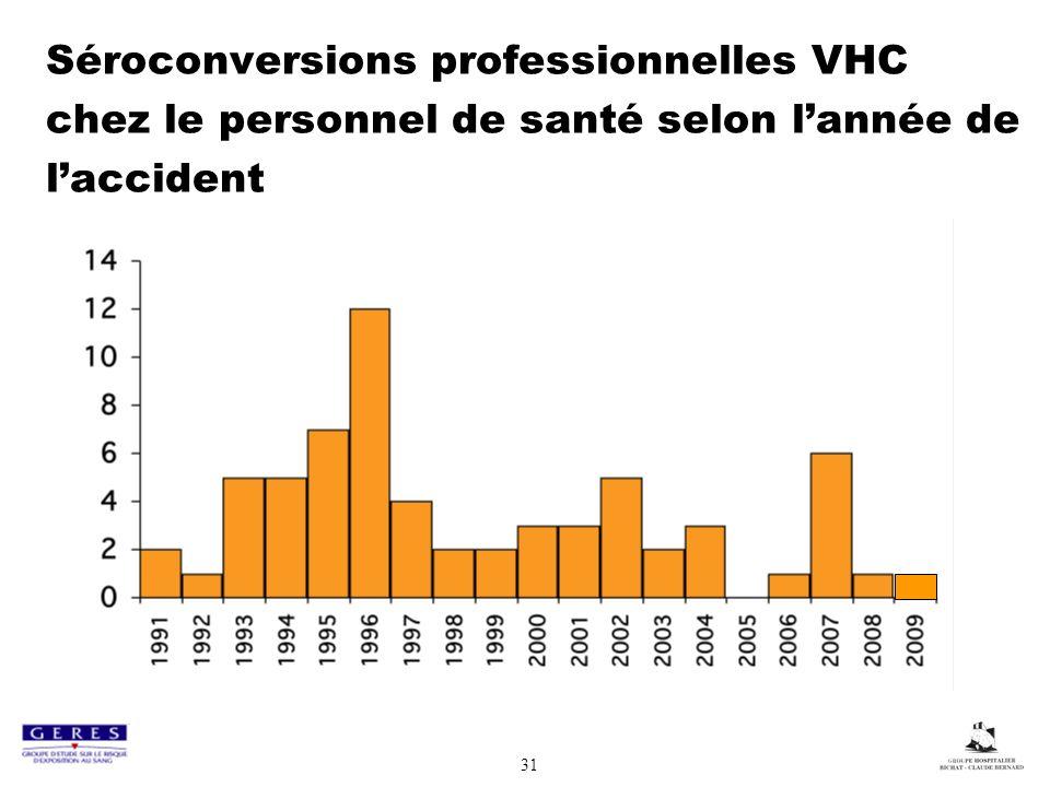 Séroconversions professionnelles VHC chez le personnel de santé selon l'année de l'accident