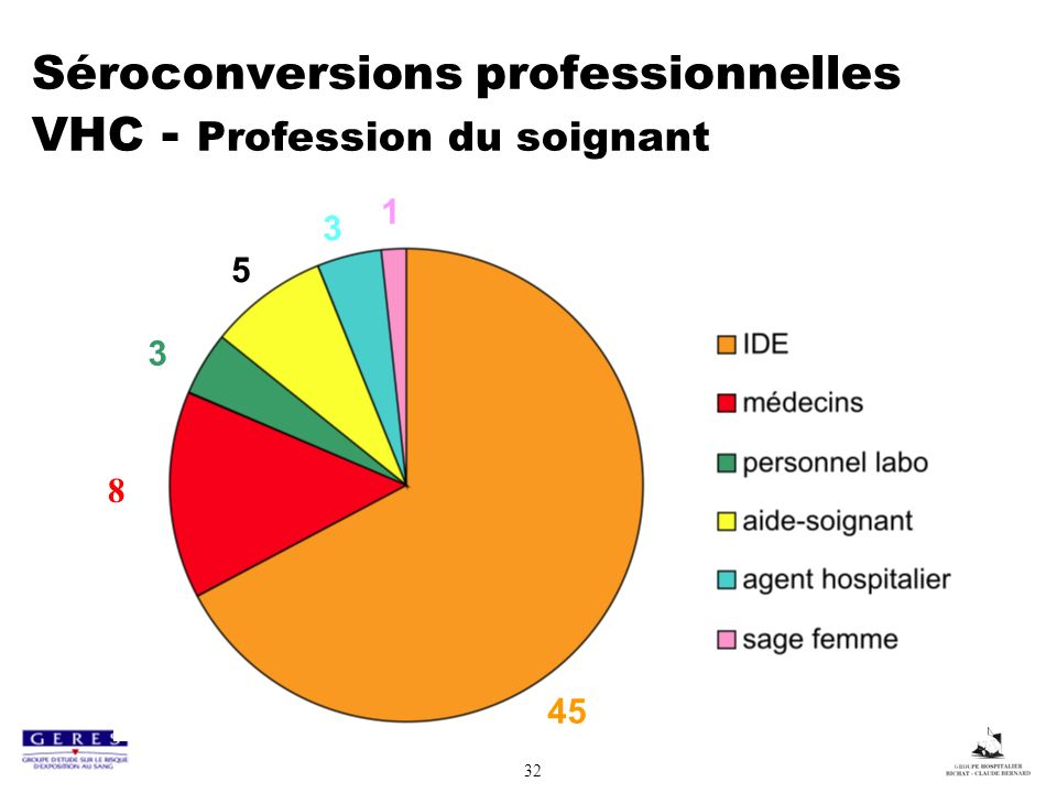 Séroconversions professionnelles VHC - Profession du soignant