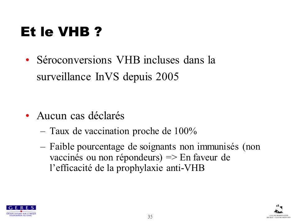 Et le VHB Séroconversions VHB incluses dans la surveillance InVS depuis 2005. Aucun cas déclarés.