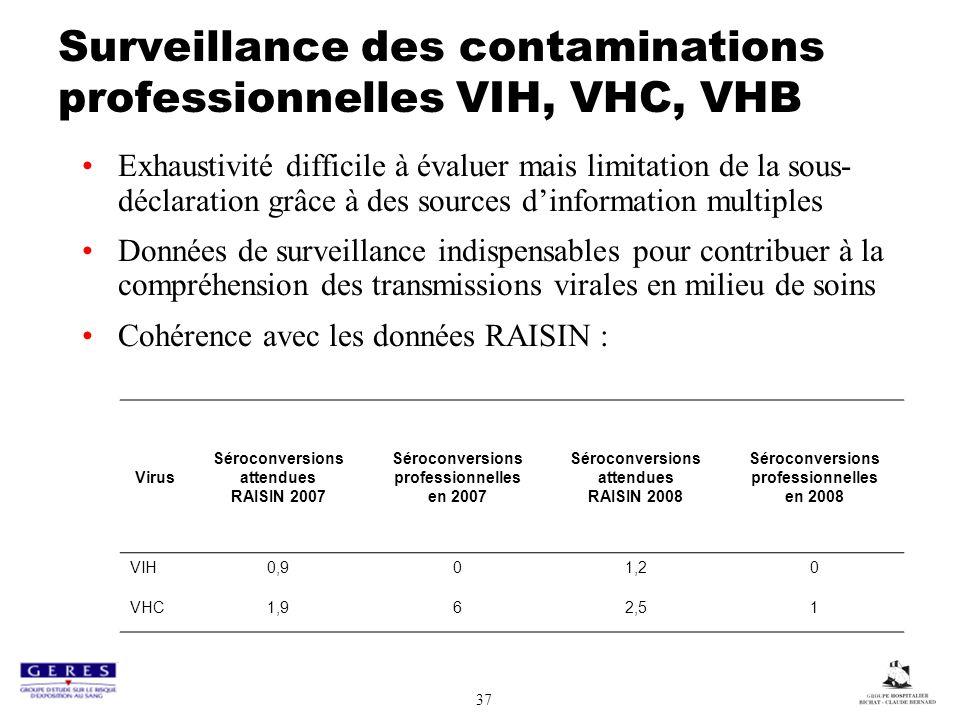 Surveillance des contaminations professionnelles VIH, VHC, VHB
