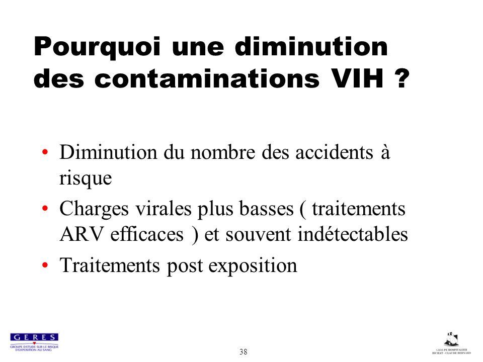 Pourquoi une diminution des contaminations VIH