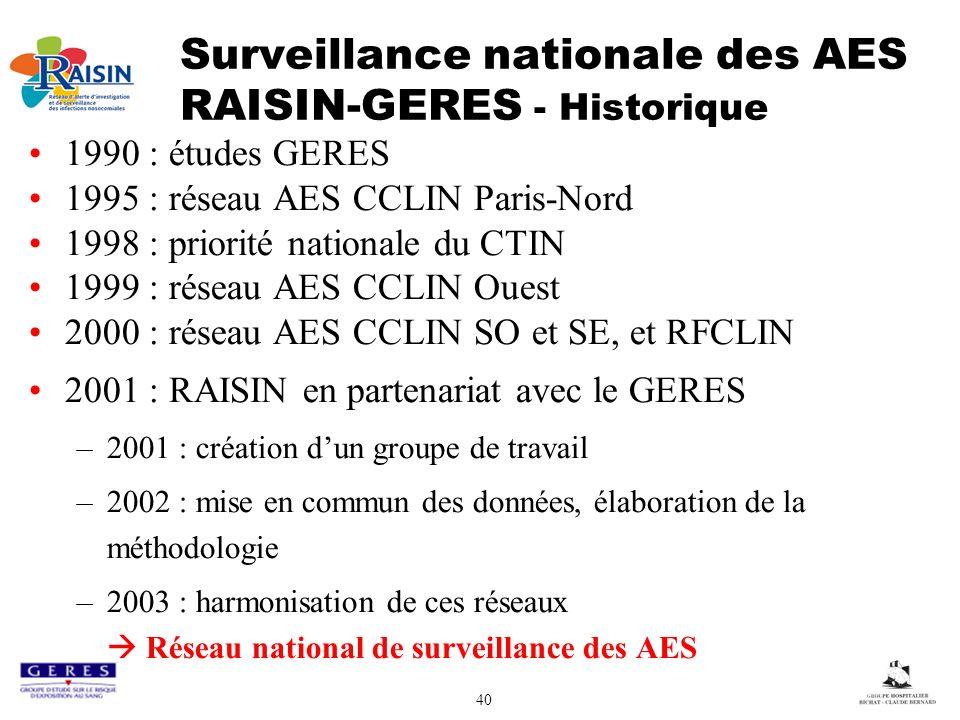 Surveillance nationale des AES RAISIN-GERES - Historique