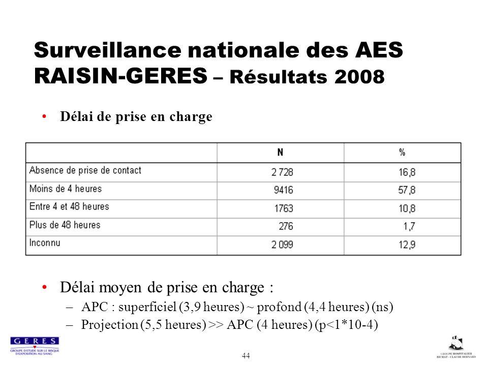 Surveillance nationale des AES RAISIN-GERES – Résultats 2008