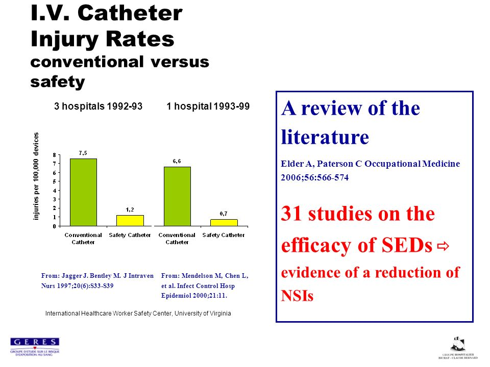 I.V. Catheter Injury Rates conventional versus safety