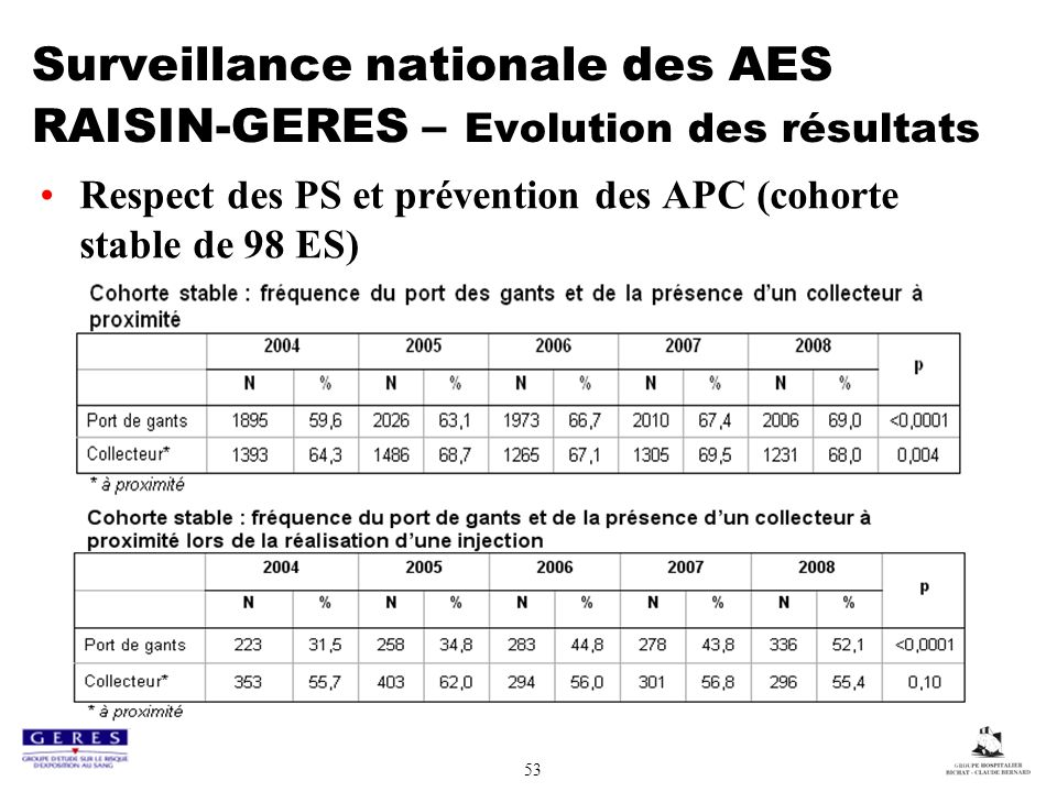 Surveillance nationale des AES RAISIN-GERES – Evolution des résultats