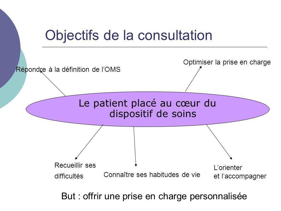 Objectifs de la consultation