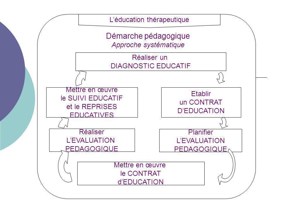 Démarche pédagogique L'éducation thérapeutique Approche systématique