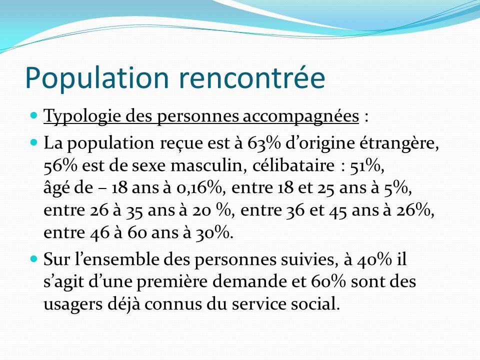 Population rencontrée