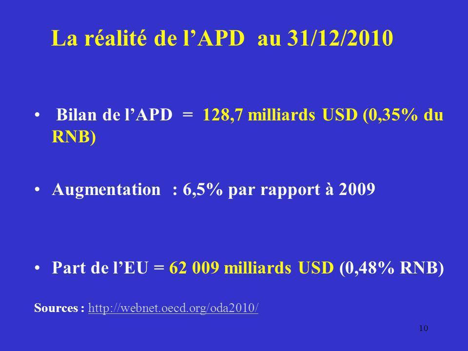 La réalité de l'APD au 31/12/2010