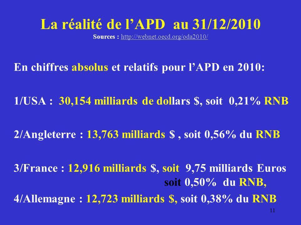 La réalité de l'APD au 31/12/2010 Sources : http://webnet. oecd