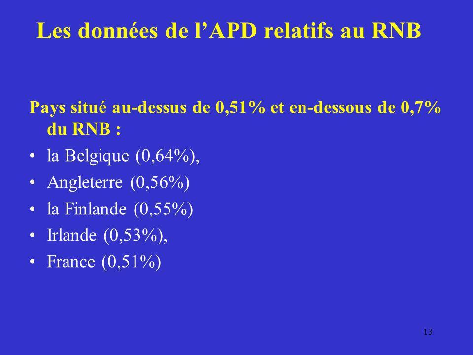 Les données de l'APD relatifs au RNB