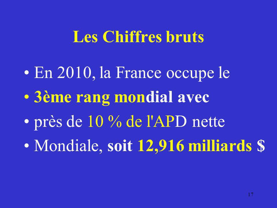 Les Chiffres bruts En 2010, la France occupe le. 3ème rang mondial avec. près de 10 % de l APD nette.
