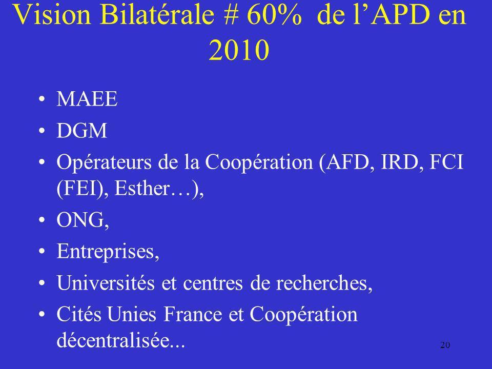 Vision Bilatérale # 60% de l'APD en 2010