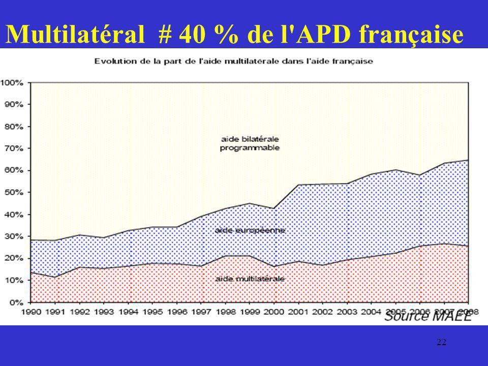 Multilatéral # 40 % de l APD française