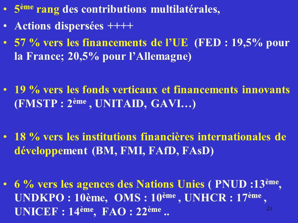 5ème rang des contributions multilatérales,