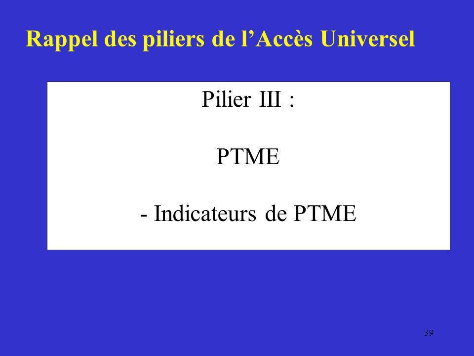 Pilier III : PTME - Indicateurs de PTME