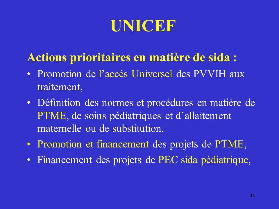 UNICEF Actions prioritaires en matière de sida :