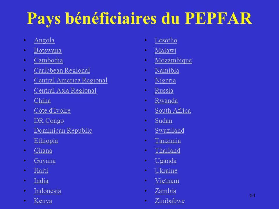Pays bénéficiaires du PEPFAR