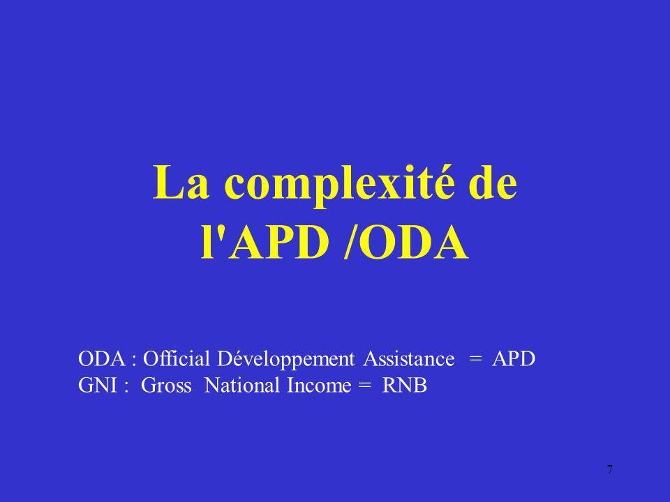 La complexité de l APD /ODA