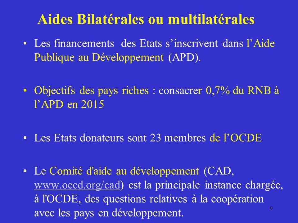 Aides Bilatérales ou multilatérales