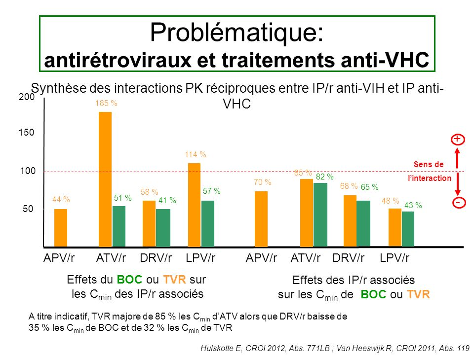 Problématique: antirétroviraux et traitements anti-VHC