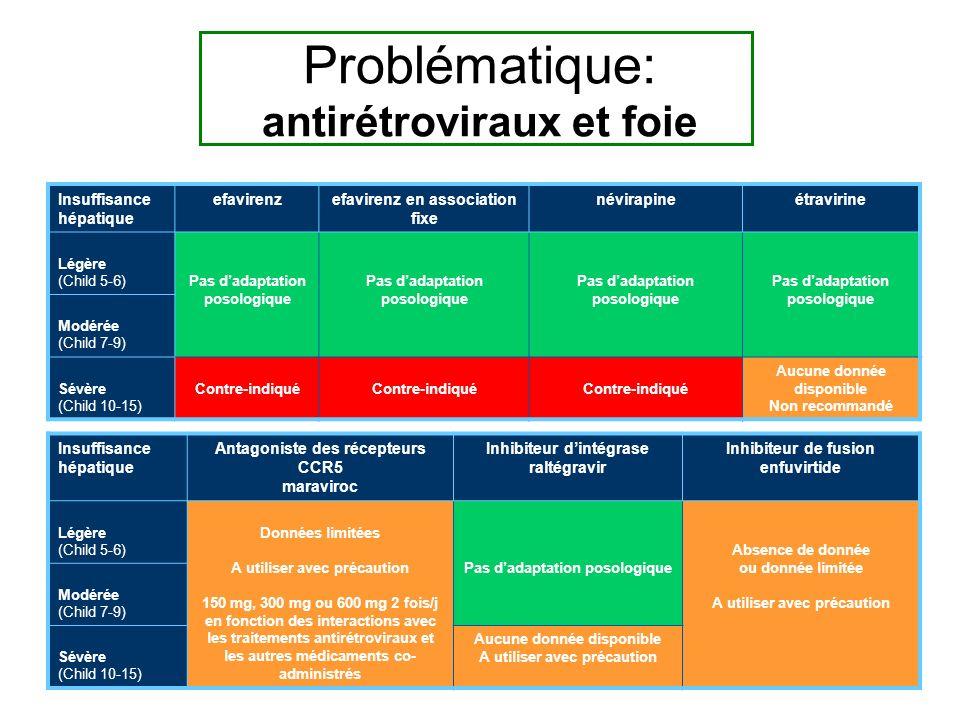 Problématique: antirétroviraux et foie